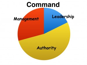 Authority biased Comd.001